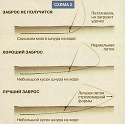 теория нахлыста